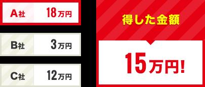 得した金額 15万円