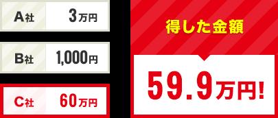 得した金額 59.9万円