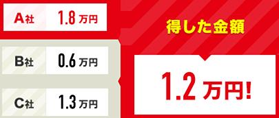 得した金額 21万円