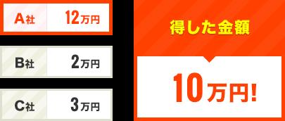 得した金額 10万円